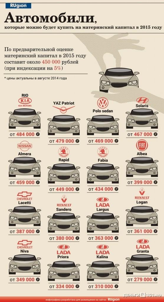 список автомобилей которые можно будет купить на материнский капитал