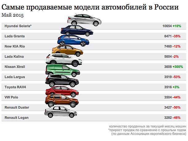 Самые продаваемые автомобили