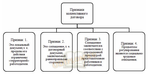 Структура коллективного договора